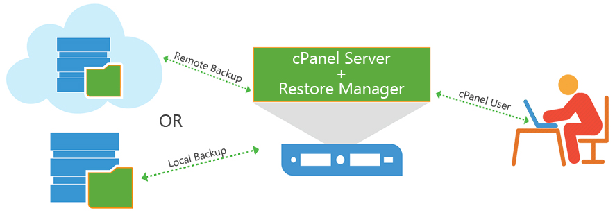 GK~root - GK~Apps - Restore Manager cPanel backup plugin